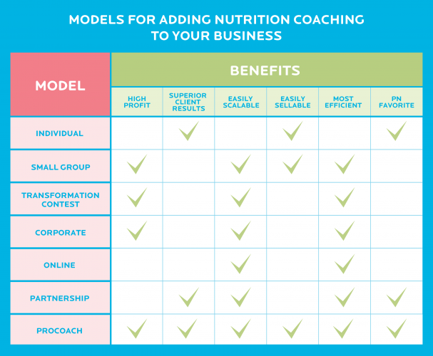 7 proven + profitable models for adding nutrition coaching to a health and fitness business: